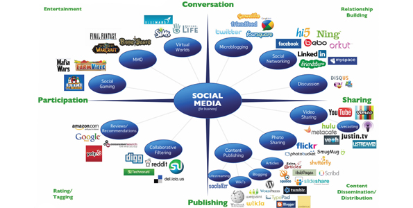 Social Media Marketing Advice From The Pros